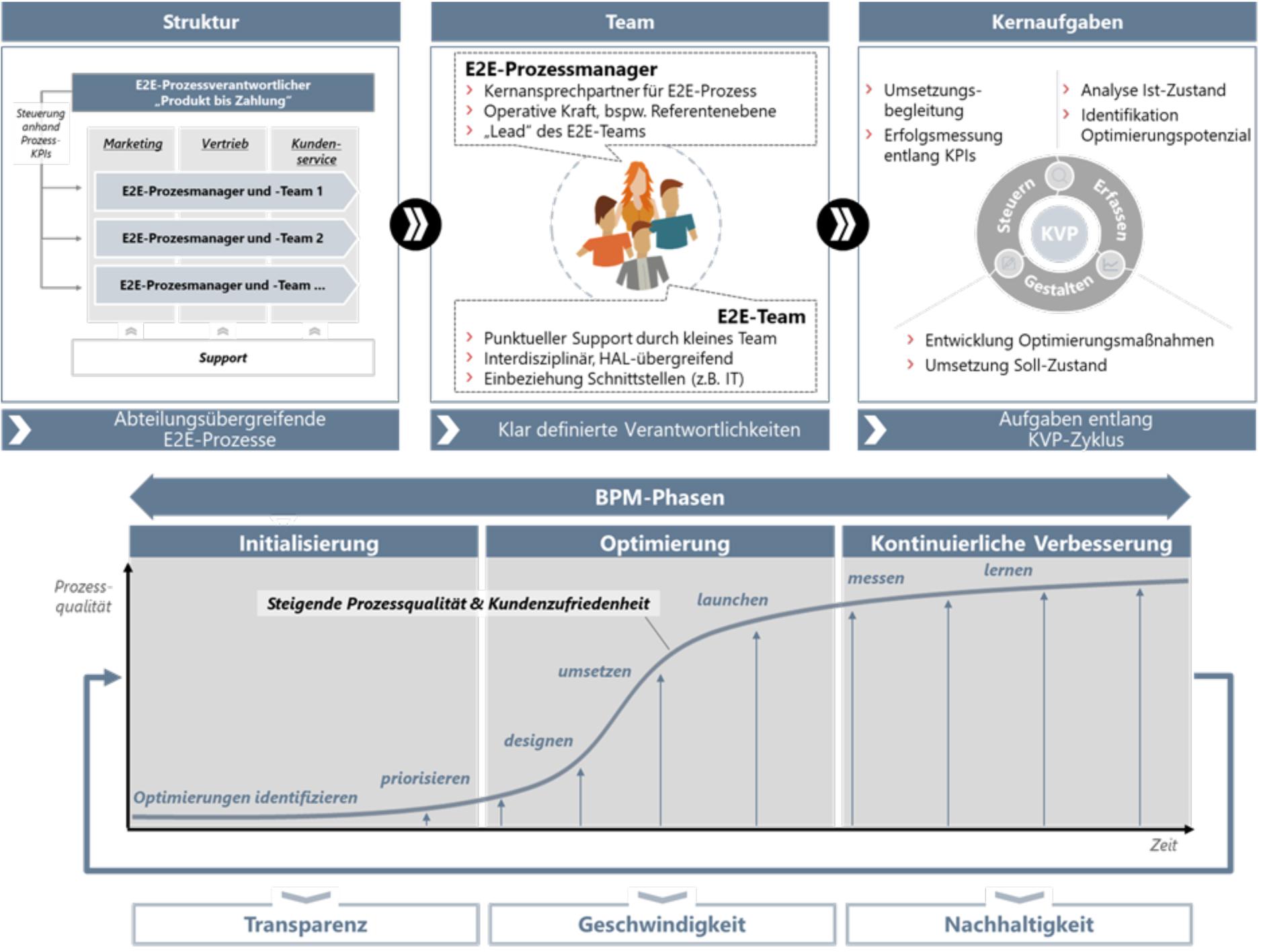SMP Business Process Management