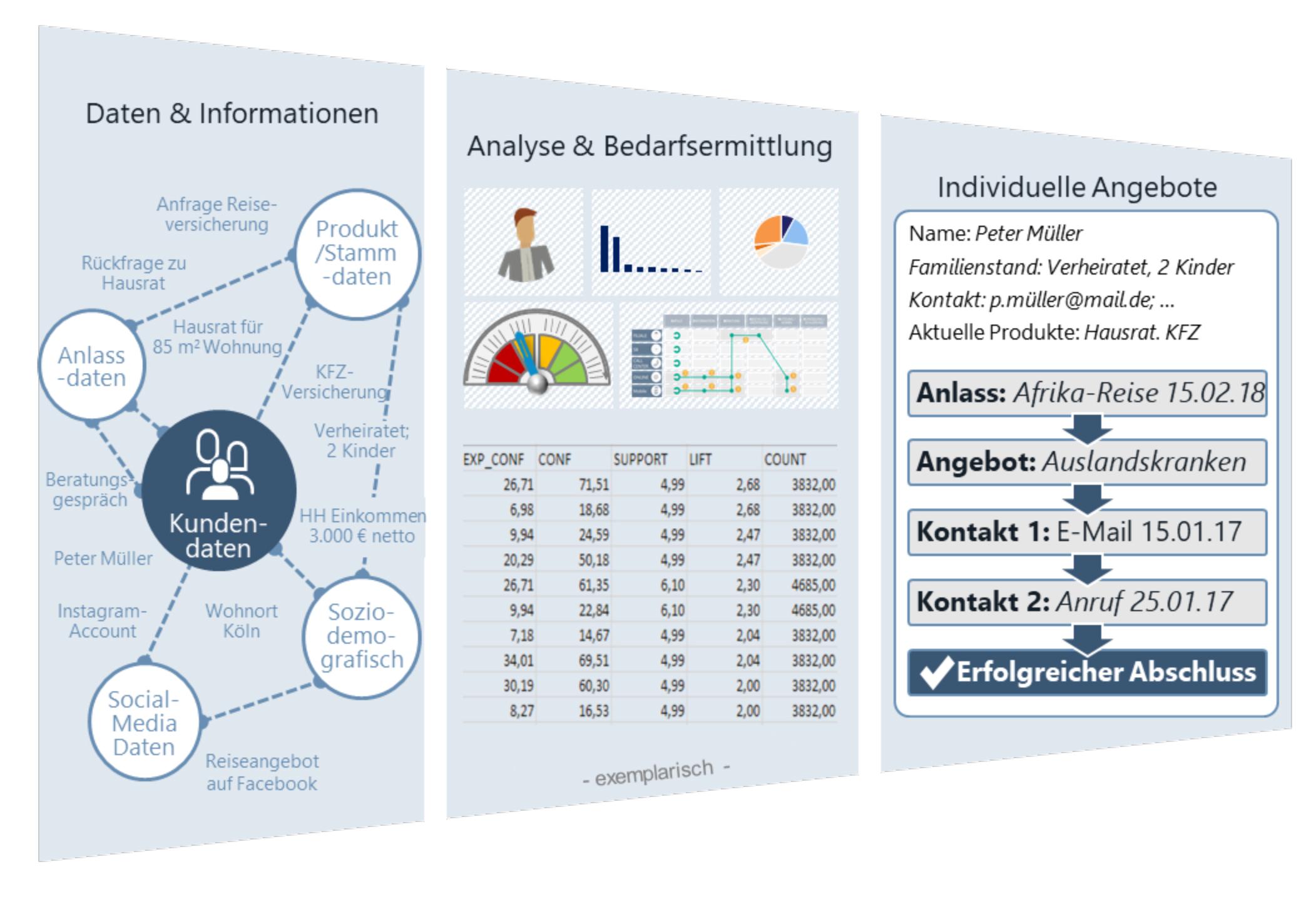 SMP Customer Analytics Vertriebsimpulse