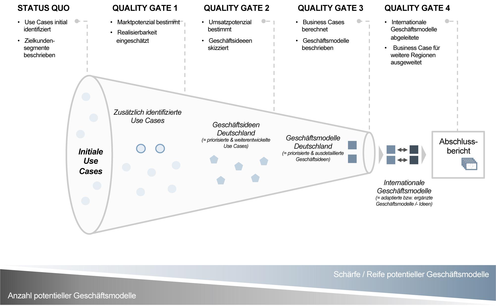 SMP Projektvorgehen datenbasiertes Geschäftsmodell