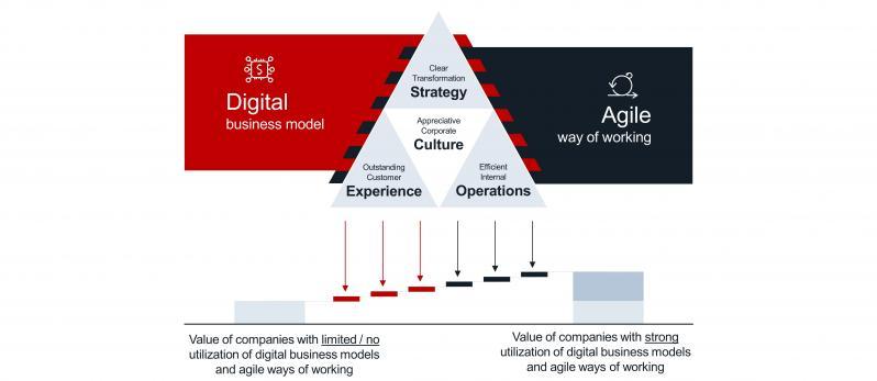 Impact of digital business models