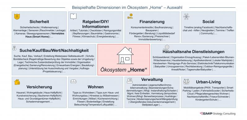 Leistungsdimensionen-Ökosystem-Home