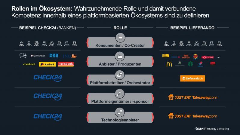 Rolle-im-Ökosystem